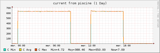 piscine_current_consumption