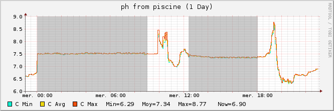 piscine_pH